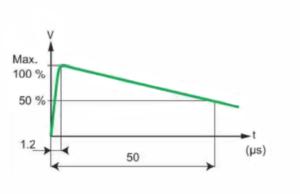 BIL graph