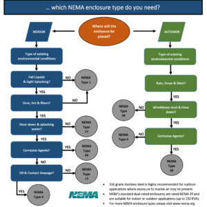 Do you know which NEMA enclosure type you need?